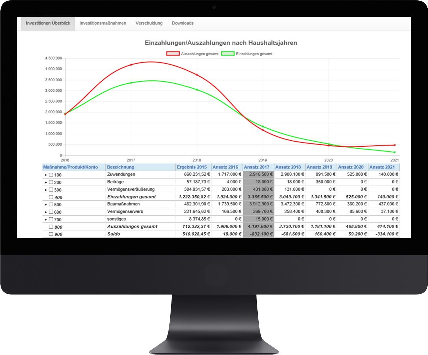 Übersicht der Investitionen in der Haushaltsübersicht auf PC-Bildschirm