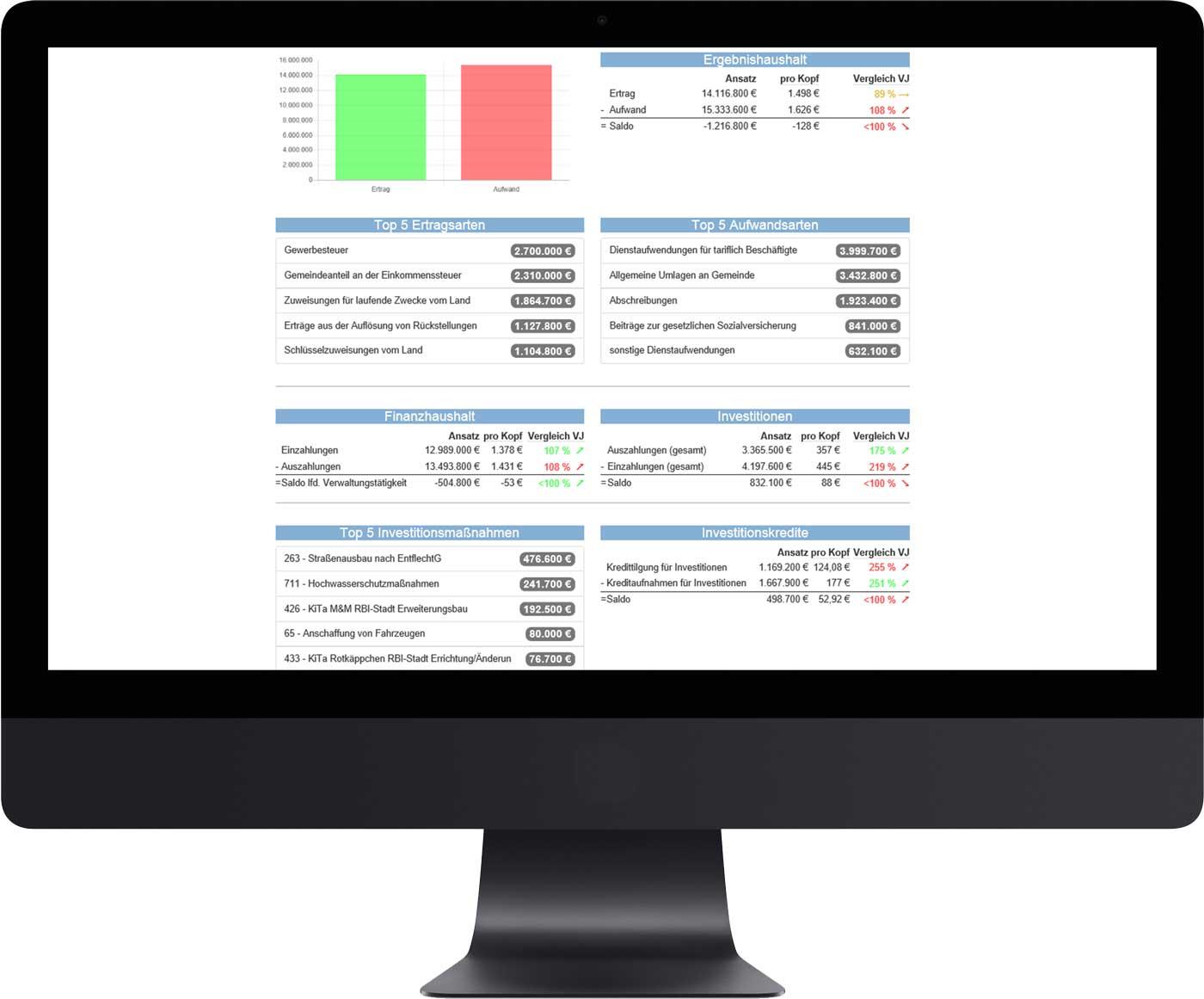 Übersicht auf PC-Bildschirm